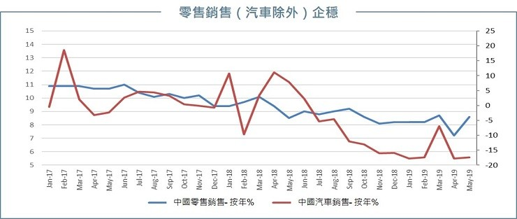 China retail sales ex-auto