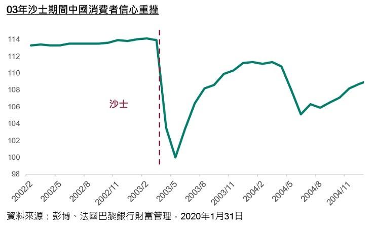China's consumer confidence