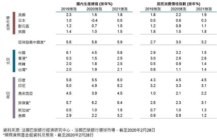 key economic indicators