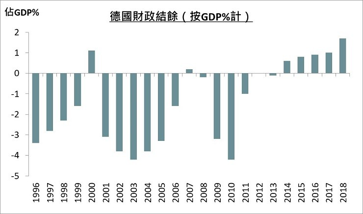 Germany Fiscal Balance