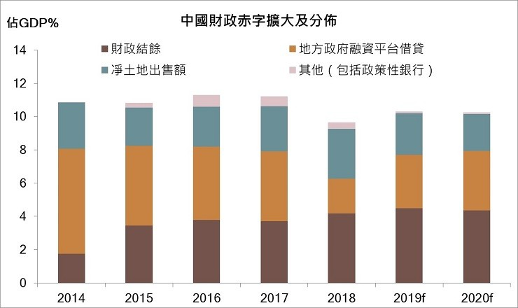 China's augmented fiscal deficit and breakdown
