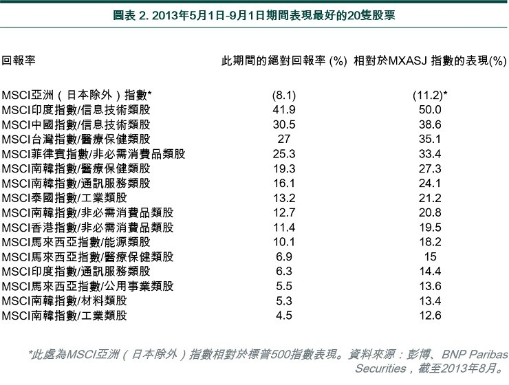 Top 15 outperformers during 1 May - 1 Sep 2013