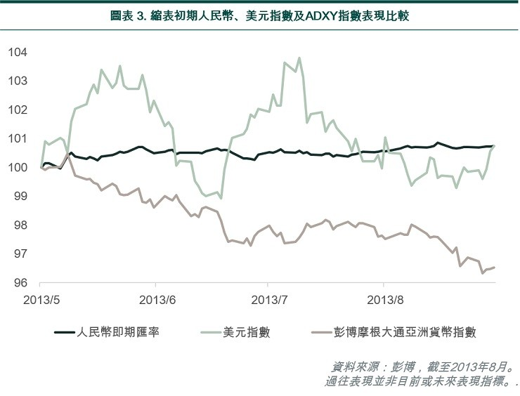 Initial phase fed tapering: CNY vs DxY vs ADxY