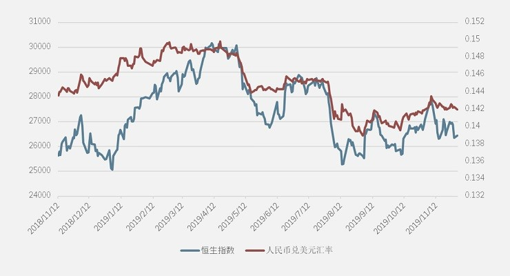 HSI vs RMB-USD
