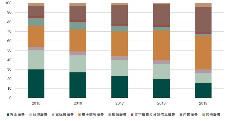 China's online advertising market revenue mix