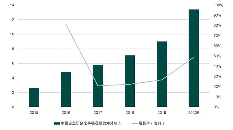 China's mobile games overseas revenue