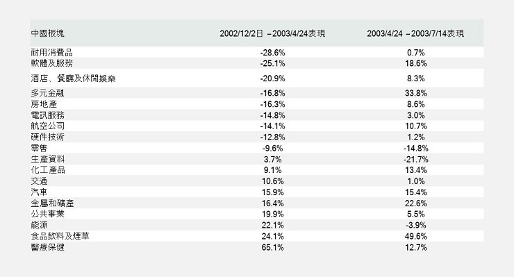 MSCI China sector performance during SARS