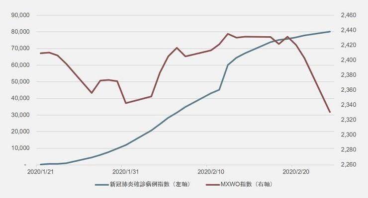 MSCI world vs Coronavirus cases index