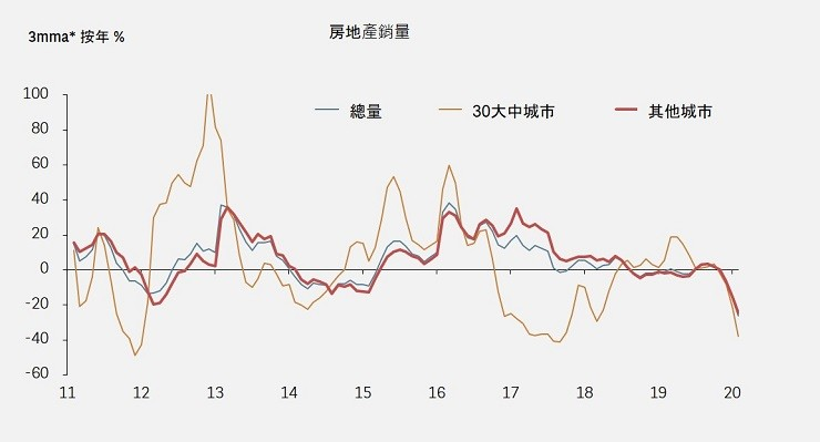 CHINA PROPERTY SALES
