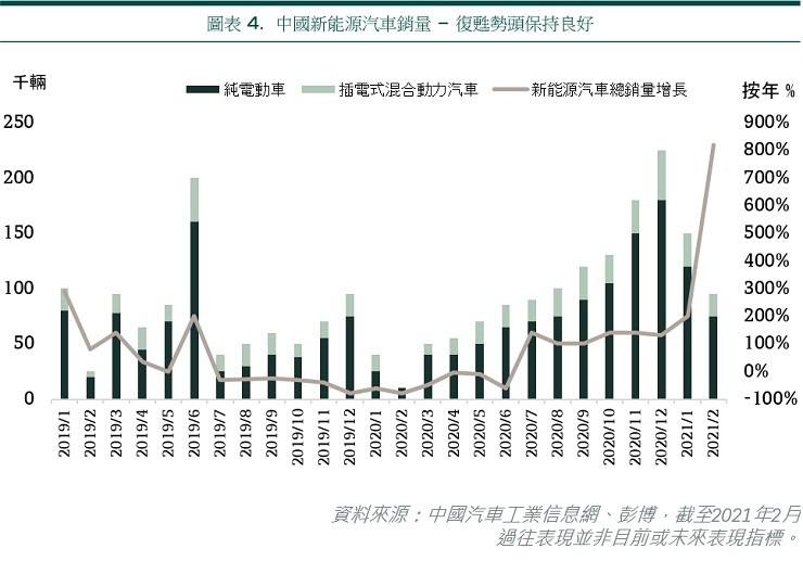 China NEV sales - recovery trend remains on track