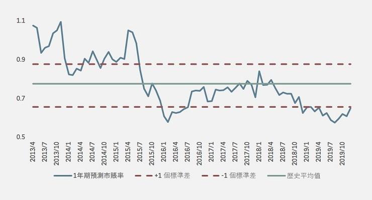 CHINA H-SHARE BANKS AVERAGE