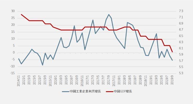 中國GDP及工業利潤增長