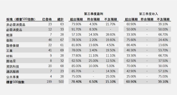 美企第三季業績