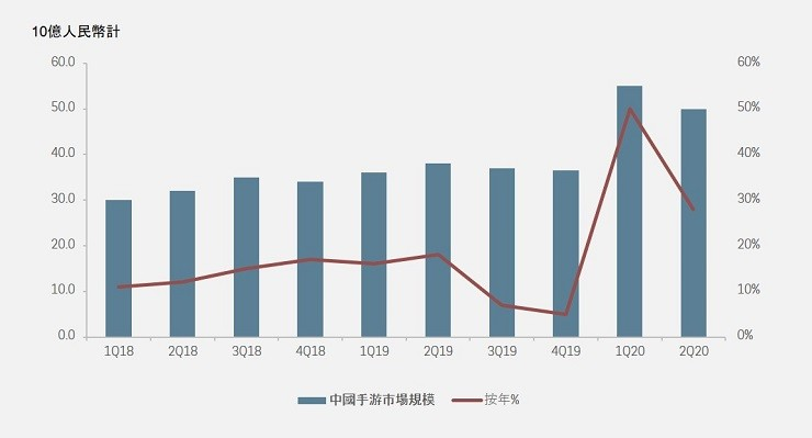 CHINA MOBILE GAME MARKET SIZE
