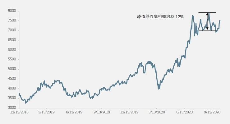 HANG SENG TECHNOLOGY INDEX CORRECTED AS MUCH AS 12% IN SEPTEMBER