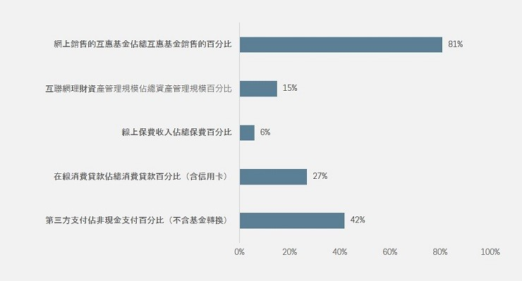 CHINA ONLINE PENETRATION OF FINANCIAL PRODUCTS