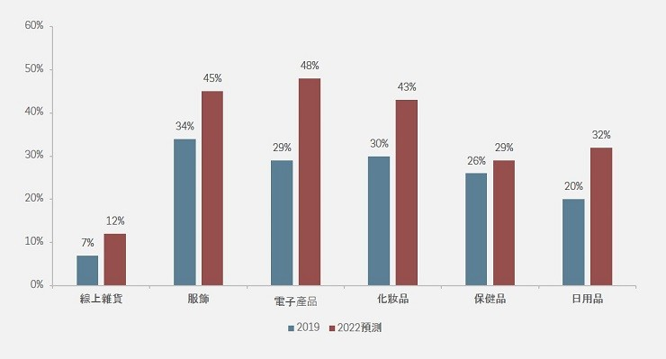 CHINA RETAIL ONLINE PENETRATION BY CATEGORY