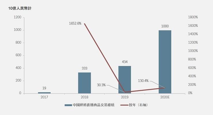 : CHINA LIVESTREAMING GMV