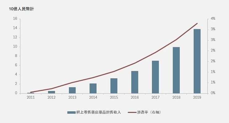 CHINA ONLINE MEDICINE SALES