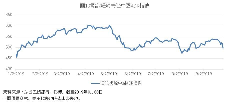 S&P/BNY Mellon China ADR Index