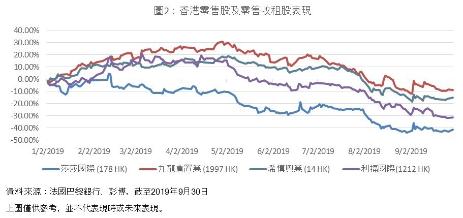 HK retailers and retail landlords price performance