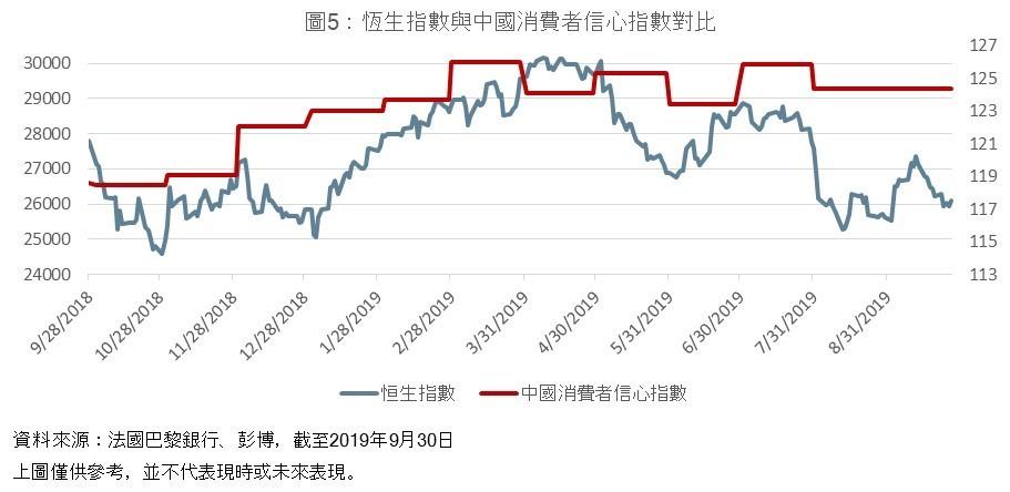 HSI vs China consumer confidence index