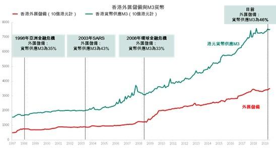 HK FX reserves