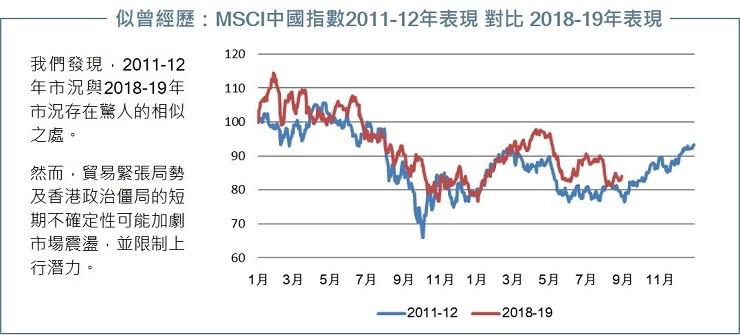 MSCI China performance