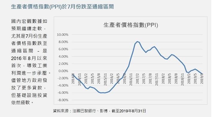 China July PPI