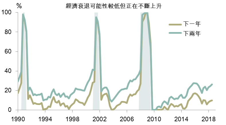 Recession probabilities