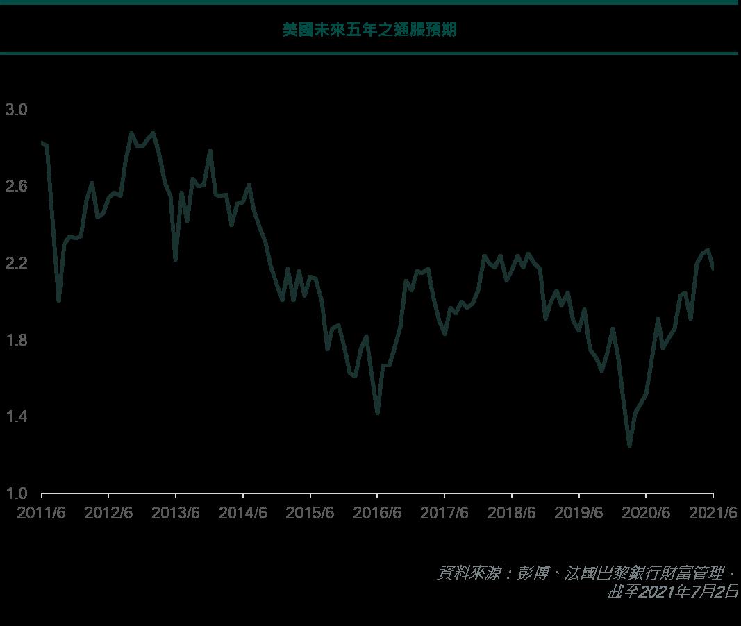 美國未來五年之通脹預期