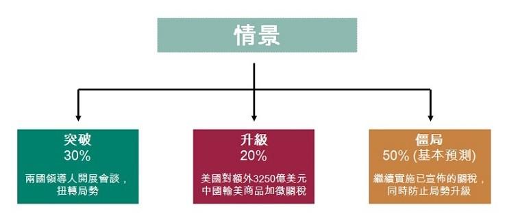 US China tensions scenarios