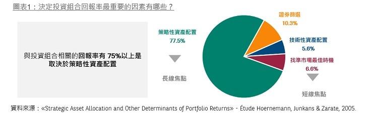 the most important determinant of portfolio return
