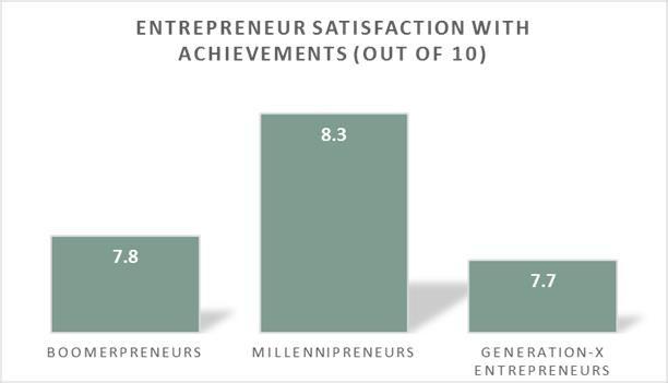 Entrepreneur satisfaction with achievements