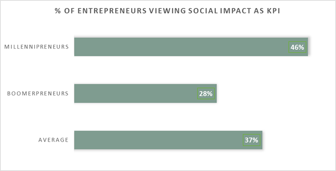 Entrepreneurs viewing social impact as KPI