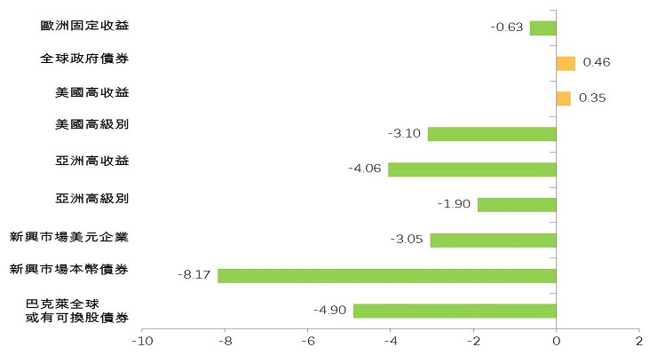 圖1:債市自年初至今的表現