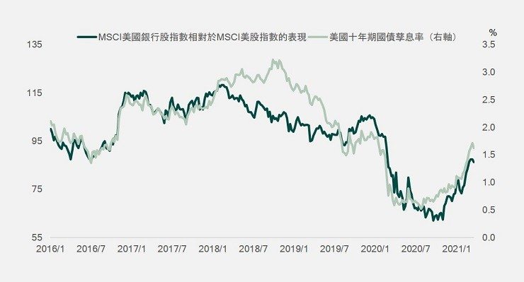 MSCI US banks relative to MSCI US