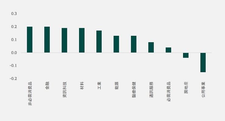 sectors correlation