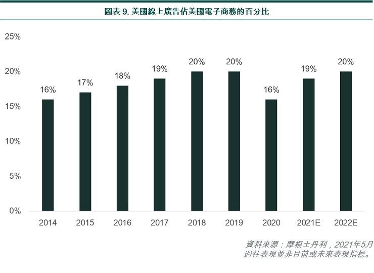 US online advertising % of US e-commerce