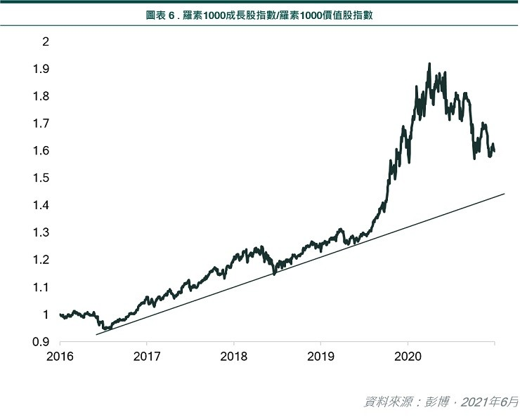 Russell 1000 growth index/Russell 1000 value index