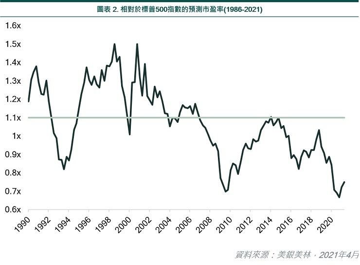Relative forward P/E ratio (1986-2021) vs S&P 500