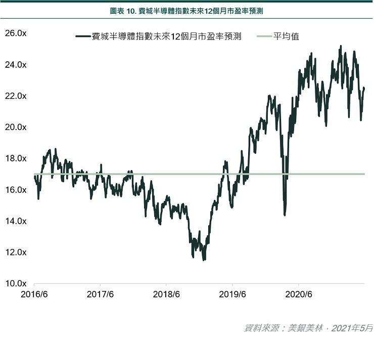 SOX index next 12 month P/E