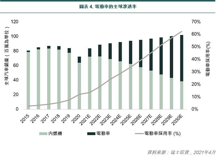 Global penetration of EV