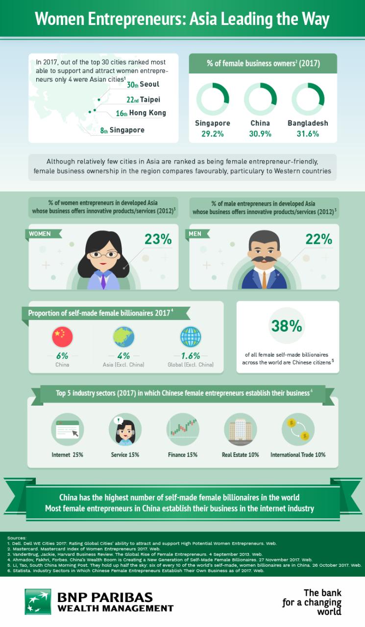 Women entrepreneurs leading the way in Asia