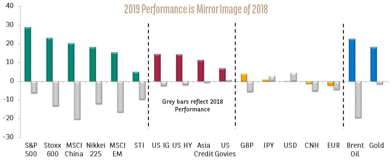 2019 vs 2018 performance