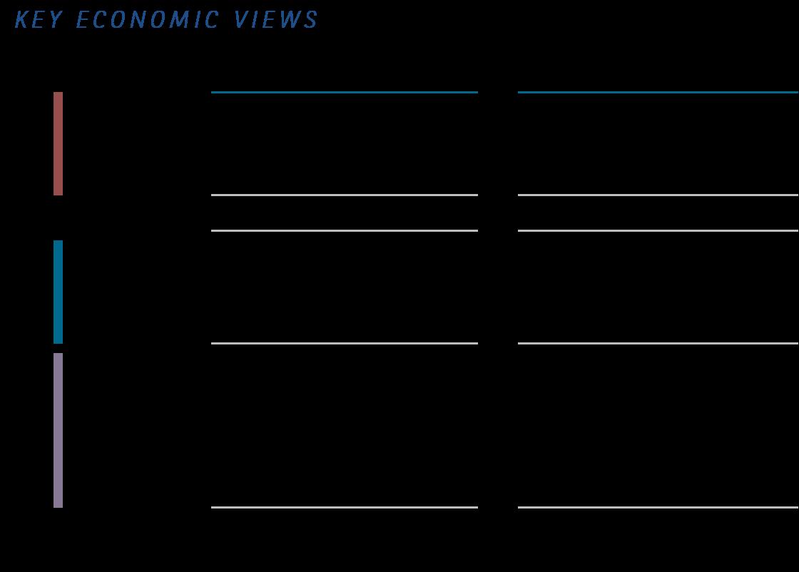 key economic views