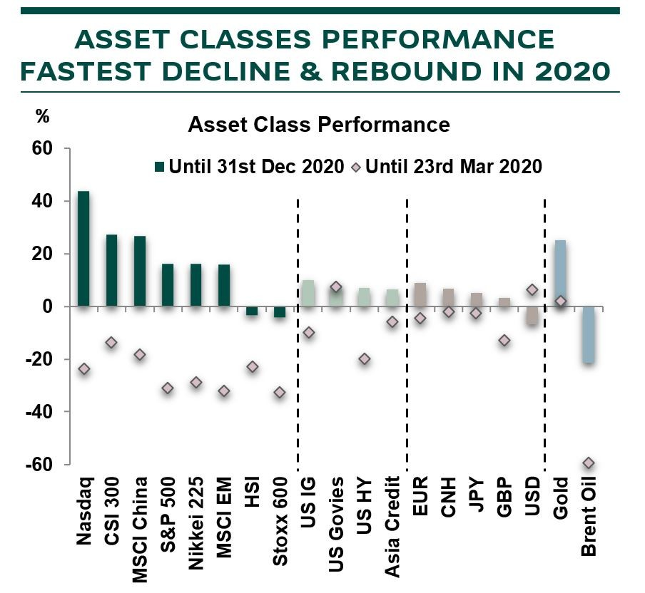asset classes performance