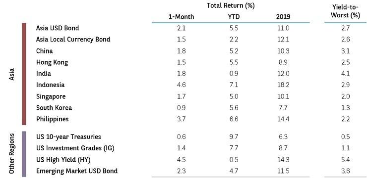 Asia bonds