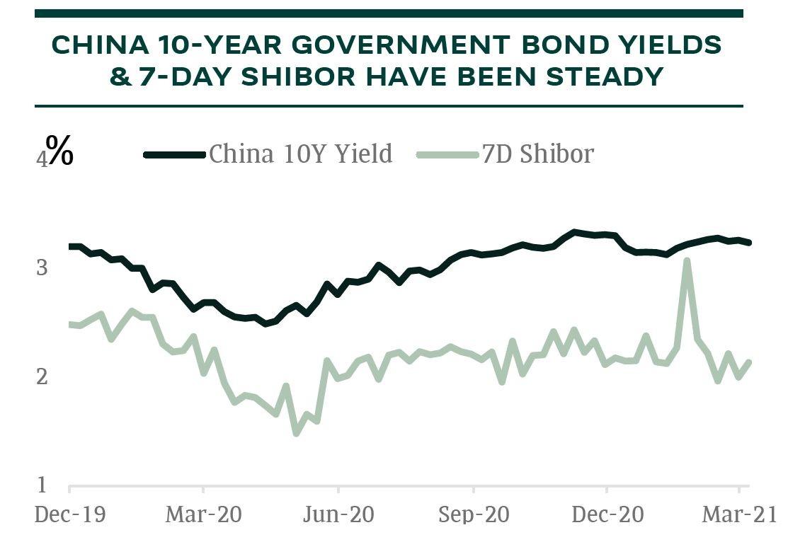 china yields