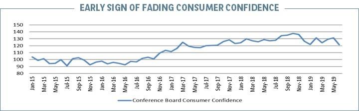 US Fading consumer confidence